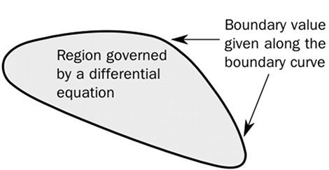 Boundary_value_problem.jpg